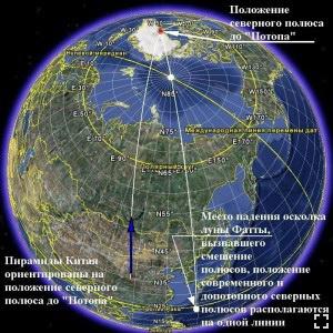 Определение положения северного полюса до «Потопа» по пирамидам в Китае и предполагаемому месту падения осколка луны Фатты
